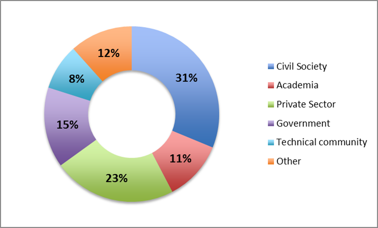 Contributions by sector